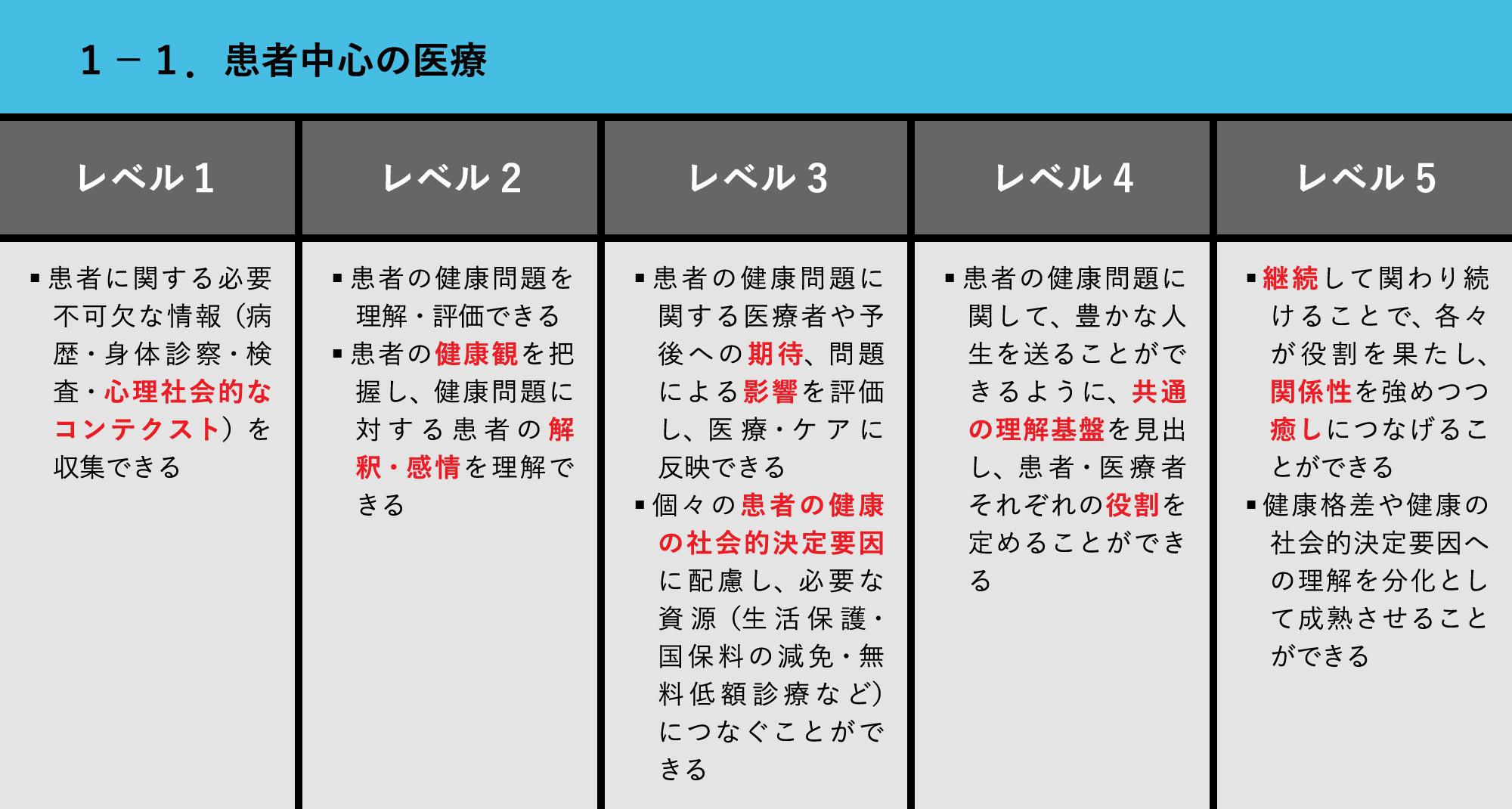 1-1.患者中心の医療